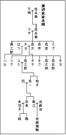 一系統の家系図の例(縦系図)