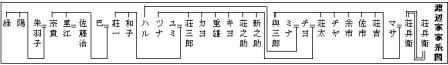 一系統の家系図の例(横系図)
