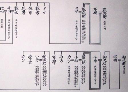 夫婦二系統