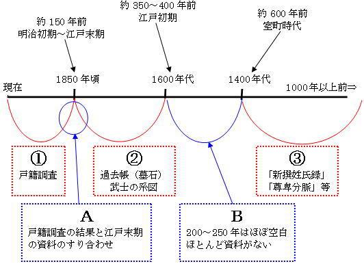 時間軸を下の図に置き換えて家系調査の全体像をお伝えいたします。