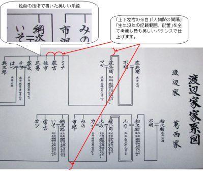家系図の筆耕