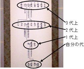 見やすい掛軸家系図
