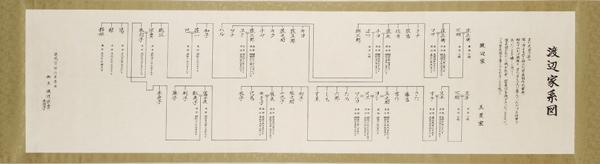 戸籍から作る巻物家系図