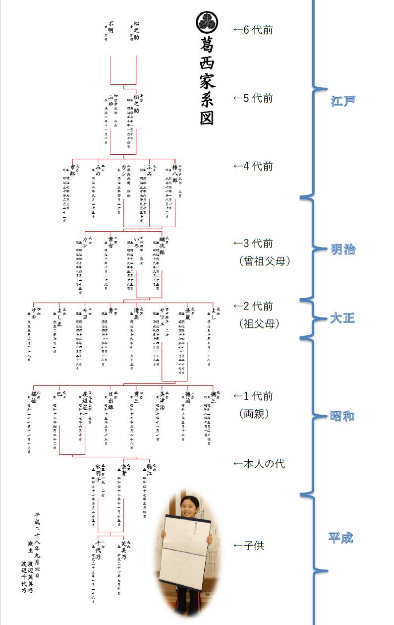 系図 調べ 方 家